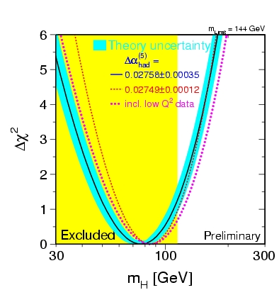 Higgs blue-band plot